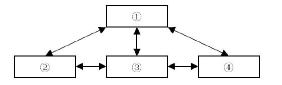 信息系统的概念结构如下图所示
