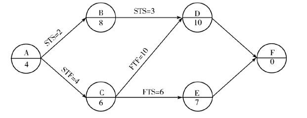 当利用S曲线比较实际进度与计划进度时,如果检查日期实际进展点落在计划S曲线的右侧,则该实际进展点与计划S曲线在横坐标方向的距离表示工程项目( )。 A.实际进度超前的时间  B.实际进度拖后的时间 C.实际超额完成的任务量 D.实际拖欠的任务量