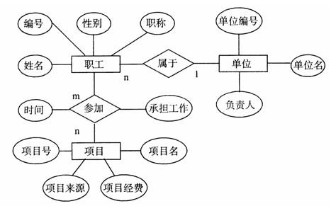 职工信息数据库概念结构如下
