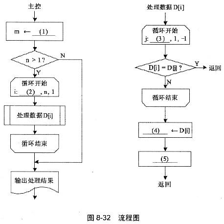 程序员-数据结构与算法