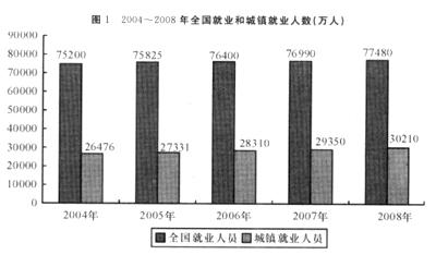 中国人口增长率变化图_2008年人口增长率