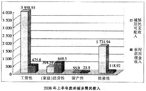 2008年上半年贵州城镇居民人均生活消费支出中比重最