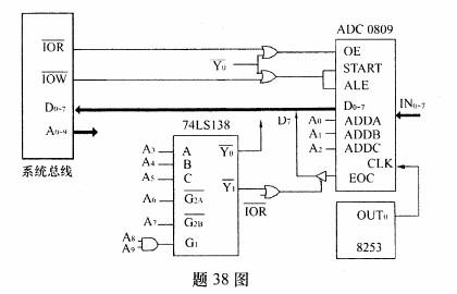 要求用pc机中的8253计数器0提供10khz的转换时钟频率