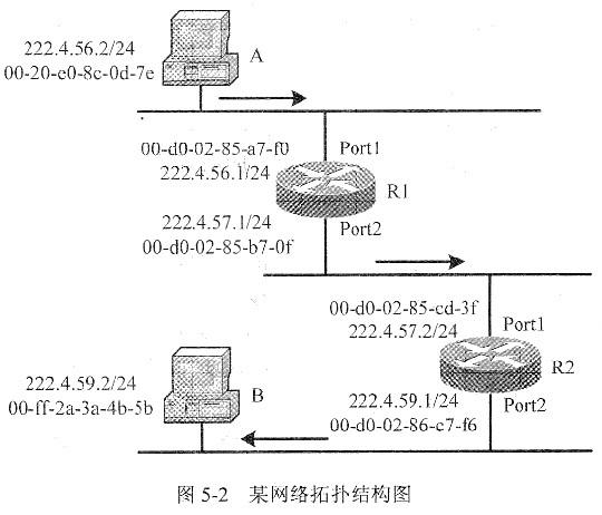 计算机网络工程师-3