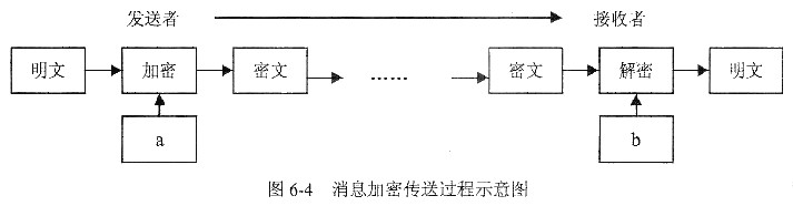 某校园网的网络拓扑结构和IP地址分配如图6-3所示。路由器R1、R2和R3均配置了RIP动态路由协议。  在路由器R1上运行命令:R1#show ip route。下列4条显示信息中,正确的是()。 A.R 192.168.1.0[120/1] via 192.168.66.1,00:00:15,Ethernet0 B.R 192.168.3.0[120/1] via 192.
