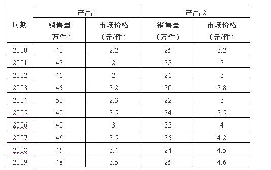 (二)某企业生产两种产品,这两种产品的销售量及其市场价格的数据如下:  根据表中数据回答下列问题: 利用步长为3的简单移动平均法,计算2006年产品2市场价格的长期趋势为()。  A.A B.B C.C C.C