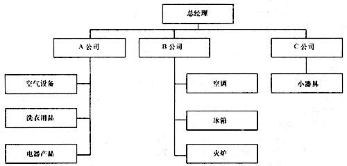该公司组织结构图如下图所示