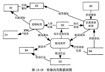 该系统采用结构化方法进行开发