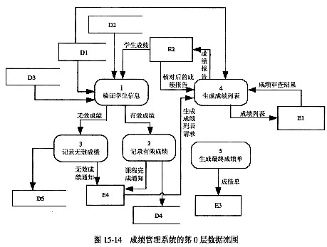 用来描述程序的逻辑结构