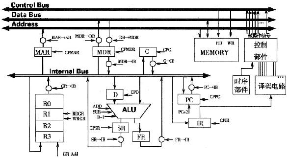 计算机学科专业基础综合 >> 试卷题库内容  某计算机结构如下图所示