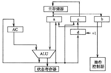 模型机数据通路结构由cpu内总线