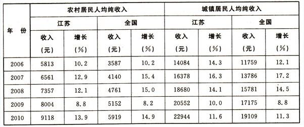 2000年人均工资_江苏省人均年纯收入