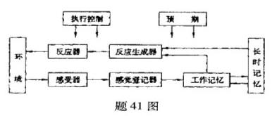 根据题41图解释加涅的信息加工学习模式。_教