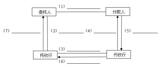 在给出的出口托收业务流程图中,请写出每一个处理步骤