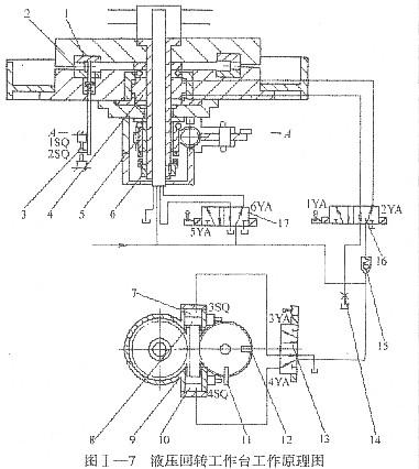 图Ⅰ—7液压回转工作台的油缸4的作用为
