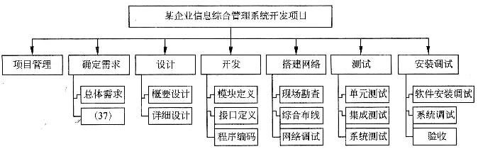 分解结构图如下图