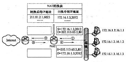 下图是网络地址转换nat的一个实例: 根据图中信息,标号为②的方格中的