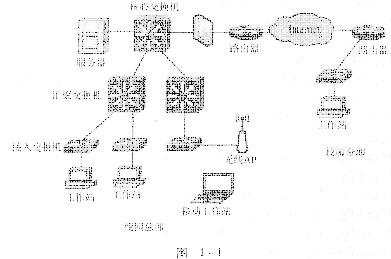 从网络拓扑图中可以看出该校同网采用了分层设计结构