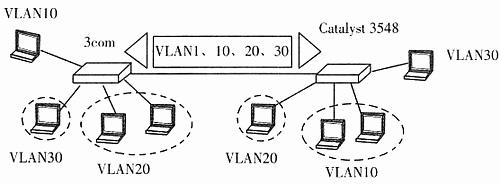 如下图所示,3com和cisco公司的交换机相互连接,在两台交换机之间需
