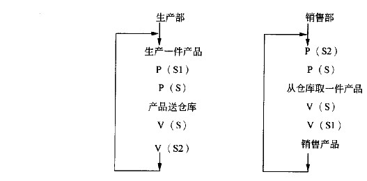 下面用于表示帧中继虚电路标识符的是