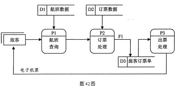 某订票系统的数据流程图如题42图,请填空回答:  (1)外部实体模块有