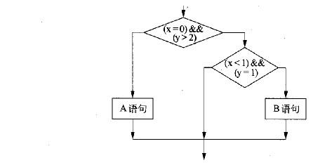 下图所示的逻辑流中,至少需要________个测试用例才可以完成路径覆盖.