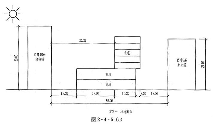 [设计条件] 某场地断面,如图2-4-5(a)所示,南侧为已建10层住宅楼,北侧为已建6层办公楼,拟在两已建建筑之间建造一栋建筑物,拟建建筑的剖面,如图2-4-5(b)所示。 已建及拟建建筑物均为等长的条形建筑物,其方位均为正南正北,耐火等级为二级。 拟建建筑1~2层为商场,3~7层为住宅。 当地日照间距系数1:1.