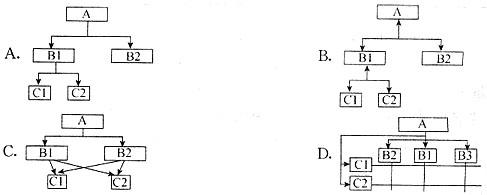 com/shiti/4251064/ 用于表示矩阵型组织结构的图形是______.
