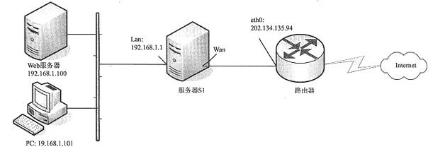 某公司的网络拓扑结构