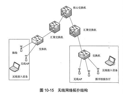 某校园网的无线网络拓扑结构如图10-15所示