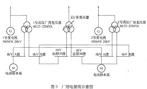某2×300mw火力发电厂厂用电系统采用6kv和380v两级电压,其中每台机组
