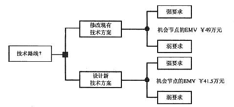 决策树分析是风险分析过程中的一项常用技术