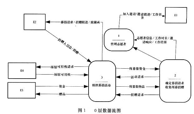 绘制dfd图的步骤
