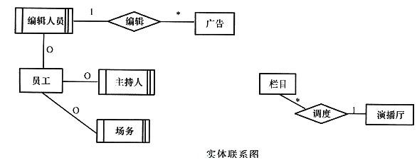 [逻辑结构设计] 根据概念模型设计阶段完成的实体联系图,得出如下关系模式(不完整): 演播厅(房间号,房间面积) 栏目(栏目名称,播出时间,时长) 广告(广告编号,销售价格,______) 员工(工号,姓名,性别,出生日期,电话,住址) 主持人(主持人工号,______) 插播单(______,播出时间) 调度单(______) 根据图,将逻辑结构设计阶段生成的关系模式的空补充完整,并用下划线指出空所在关系模式的主键。