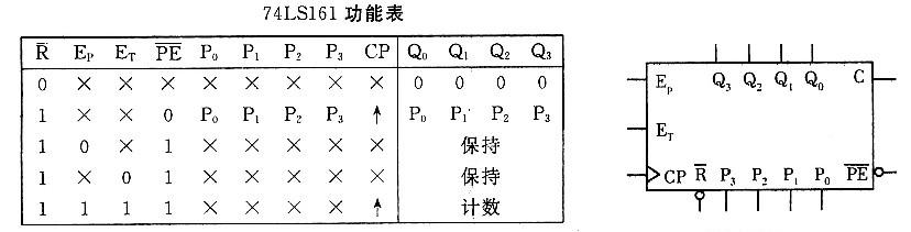 试用四位二进制加法计数器74ls161接成五进制计数器