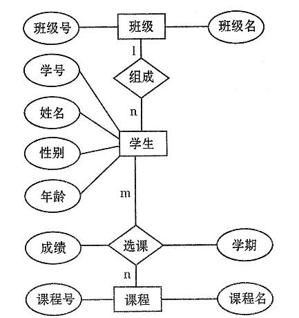 将数据流程图转化为控制结构图