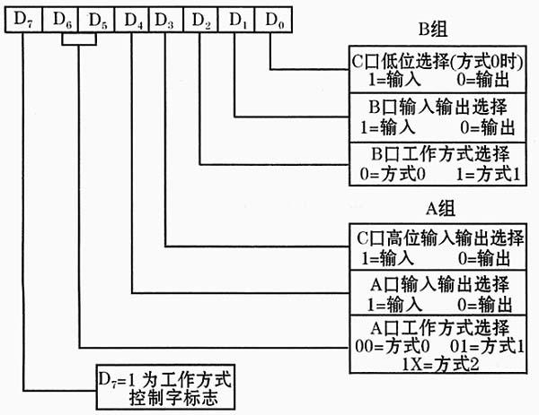 adc 0809通过8255同pc总线的接口如图所示,采用中断从